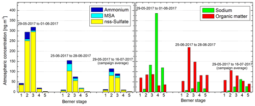 https://www.atmos-chem-phys.net/19/14339/2019/acp-19-14339-2019-f04
