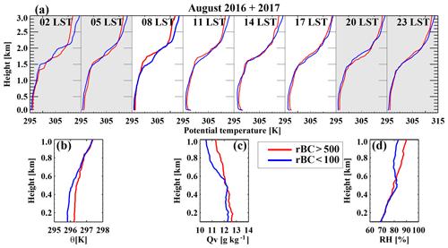https://www.atmos-chem-phys.net/19/14493/2019/acp-19-14493-2019-f14