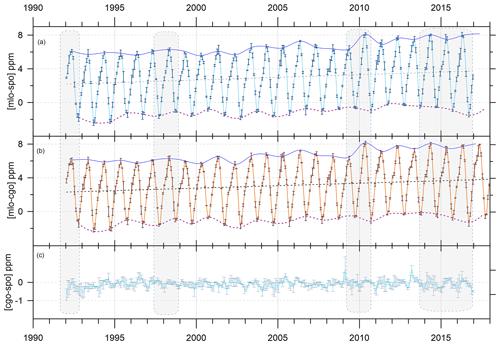 https://www.atmos-chem-phys.net/19/14741/2019/acp-19-14741-2019-f03