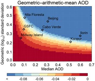 https://www.atmos-chem-phys.net/19/15023/2019/acp-19-15023-2019-f02