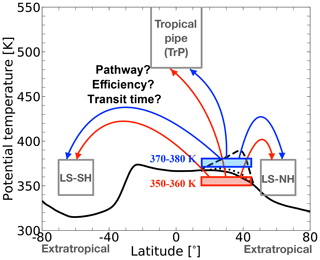 https://www.atmos-chem-phys.net/19/15629/2019/acp-19-15629-2019-f02