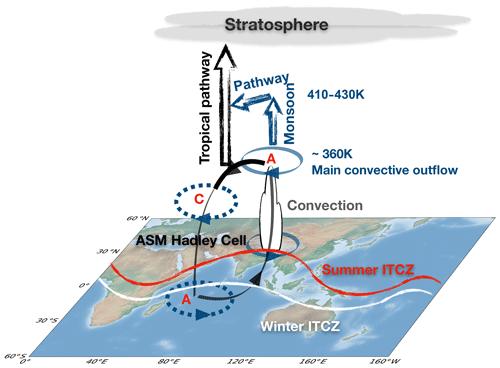 https://www.atmos-chem-phys.net/19/15629/2019/acp-19-15629-2019-f12