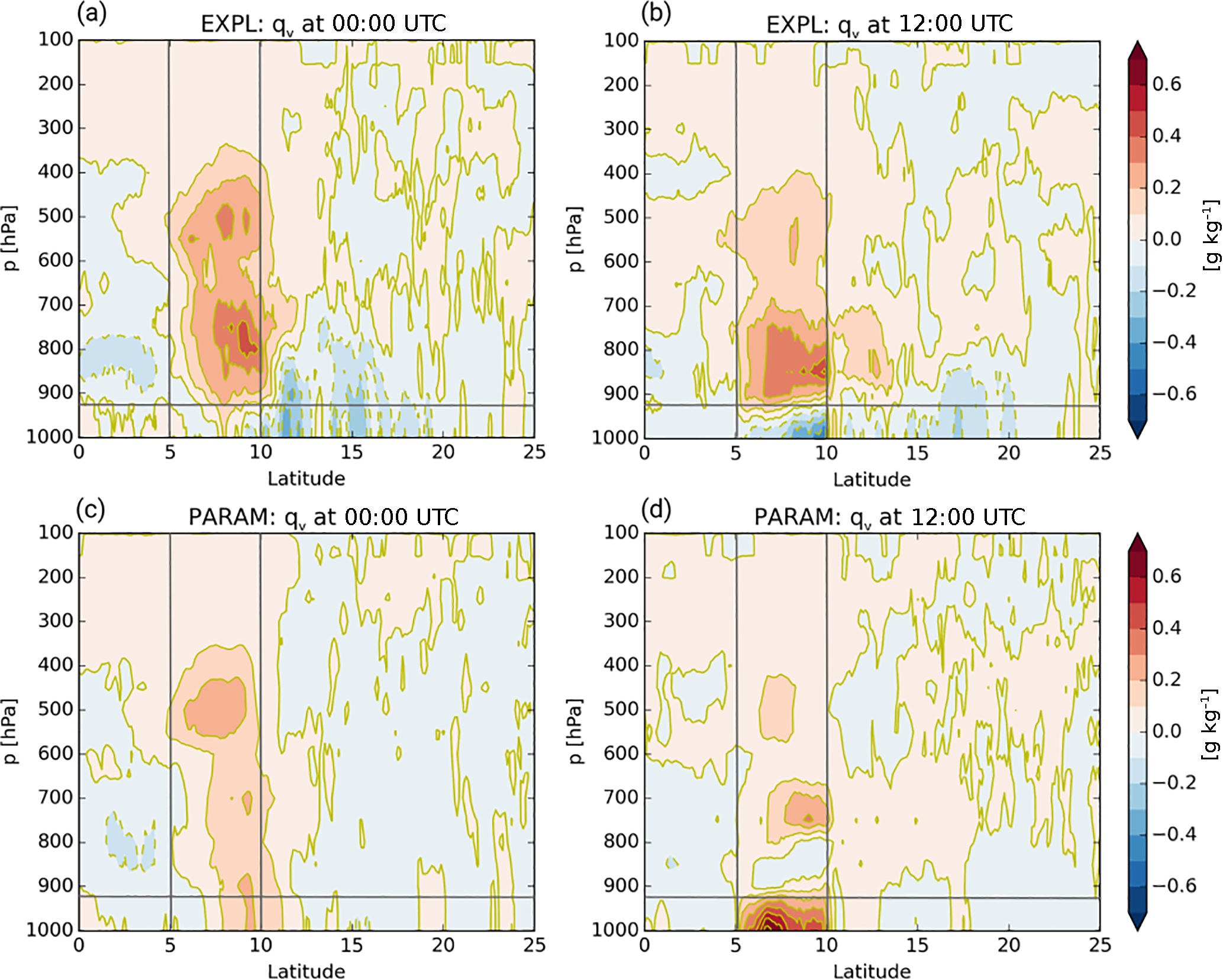 ACP - The role of low-level clouds in the West African monsoon system