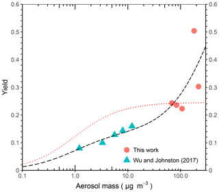https://www.atmos-chem-phys.net/19/1649/2019/acp-19-1649-2019-f07