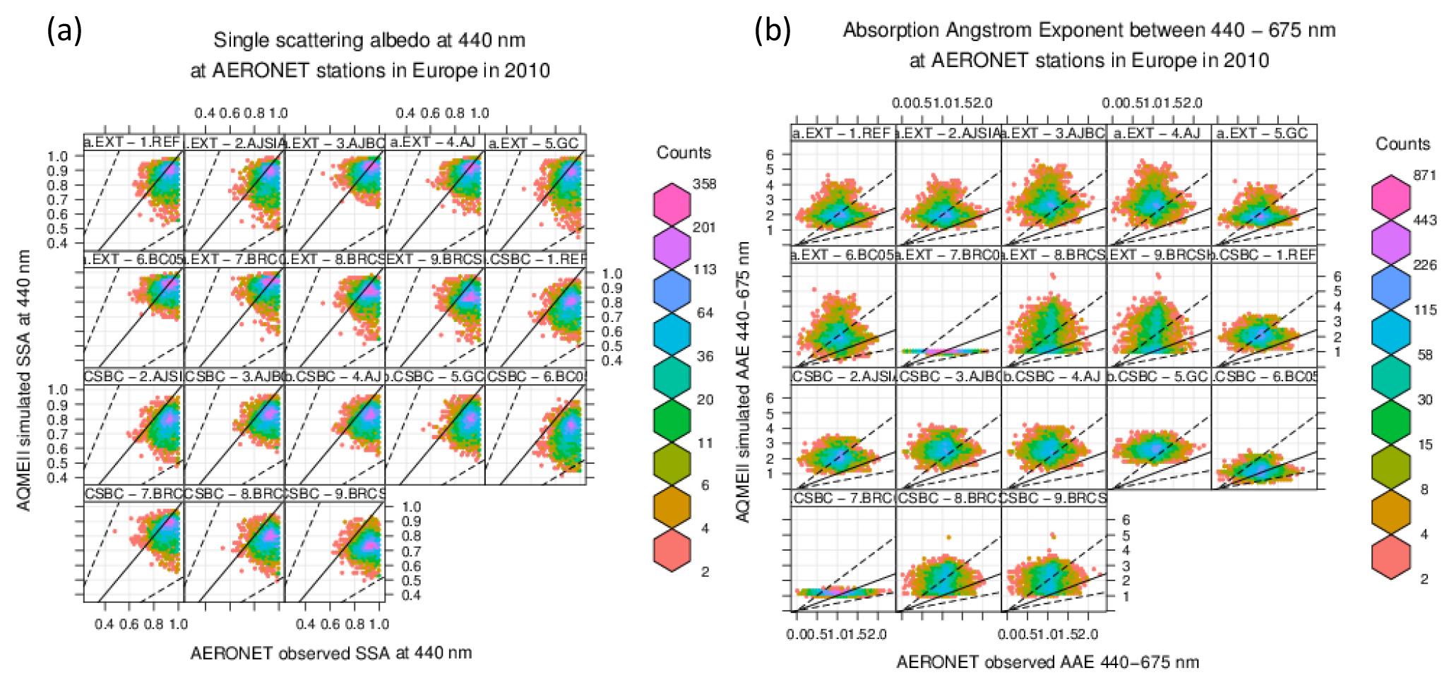 ACP - Modelling black carbon absorption of solar radiation
