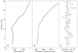https://www.atmos-chem-phys.net/19/1853/2019/acp-19-1853-2019-f01