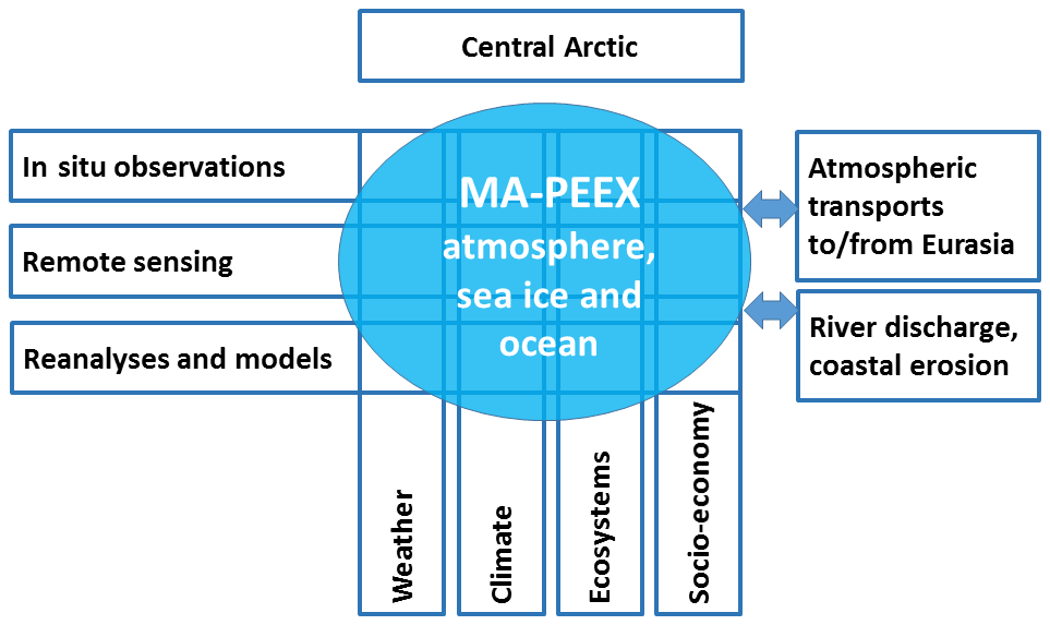 ACP - Towards an advanced observation system for the marine