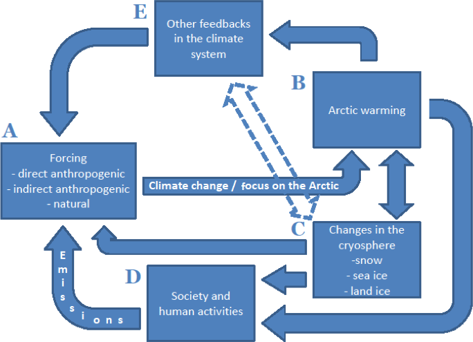 ACP - Interactions between the atmosphere, cryosphere, and