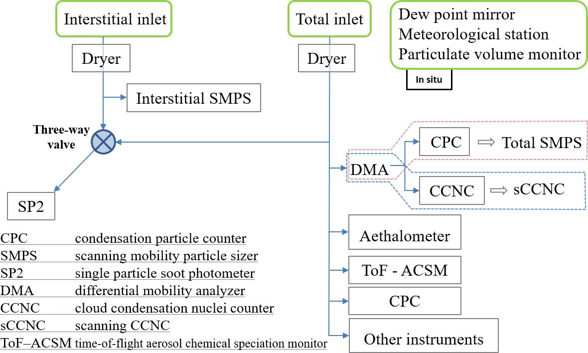 ACP - Droplet activation behaviour of atmospheric black