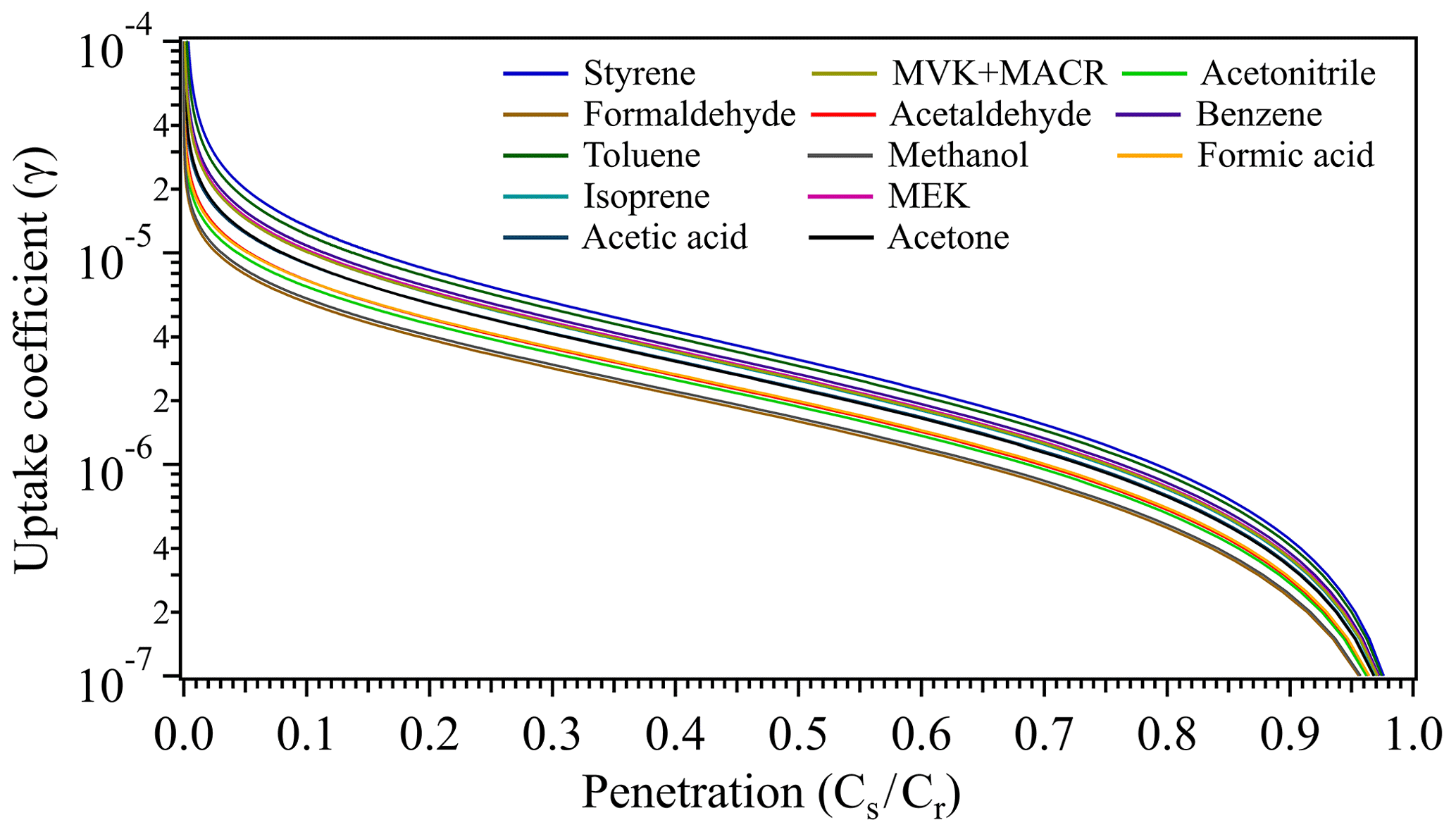 acp physicochemical uptake and release of volatile organics www atmos chem phys net 19