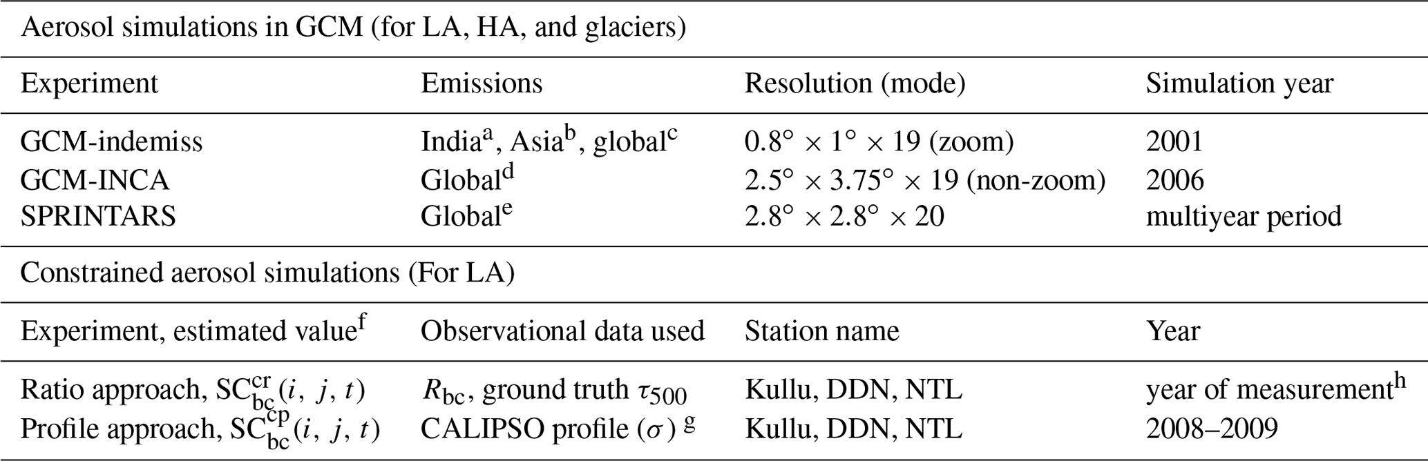 ACP - Simulations of black carbon (BC) aerosol impact over Hindu