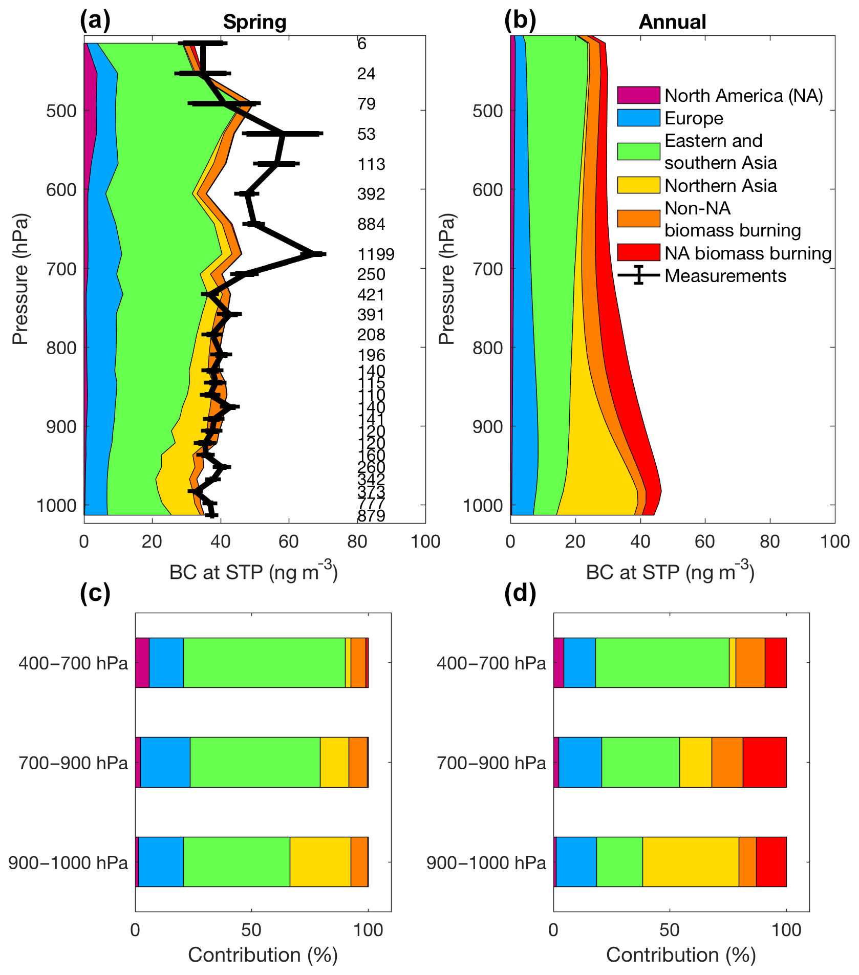 9e75ccda73 ACP - Overview paper: New insights into aerosol and climate in the ...