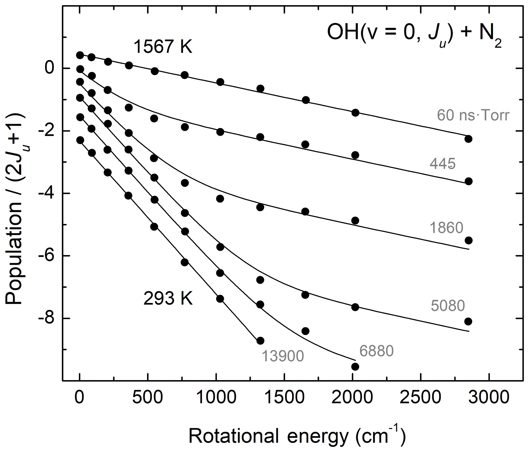 ACP - Technical note: Bimodality in mesospheric OH rotational