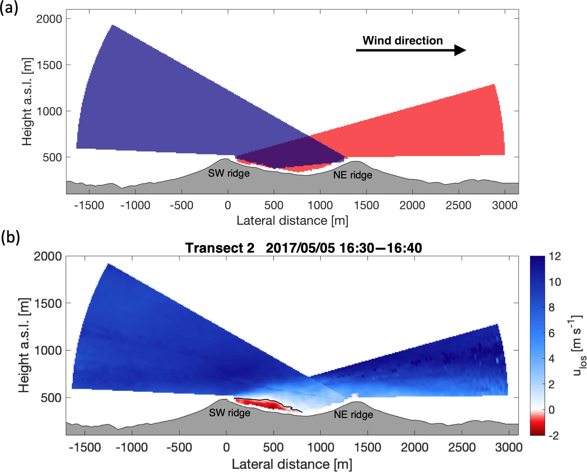ACP - Characterization of flow recirculation zones at the