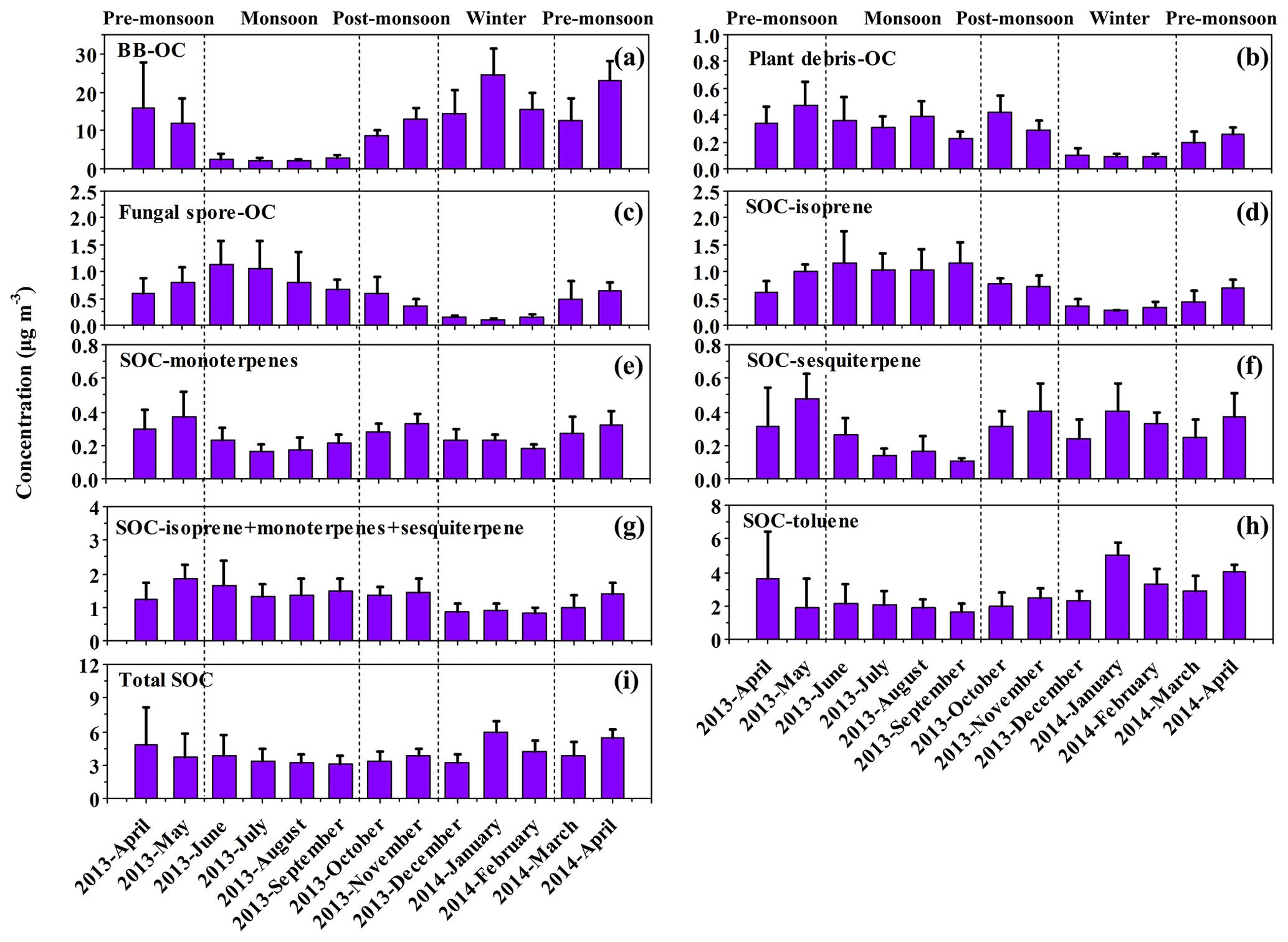 ACP - Molecular characterization of organic aerosols in the