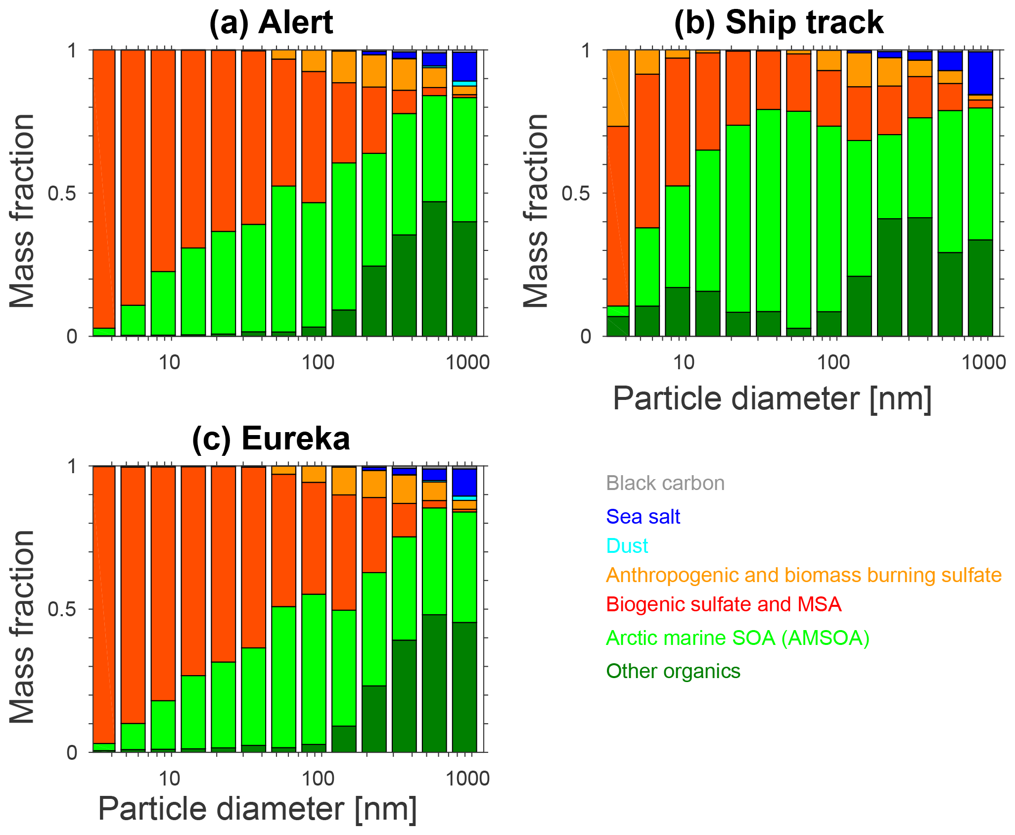 ACP - Arctic marine secondary organic aerosol contributes