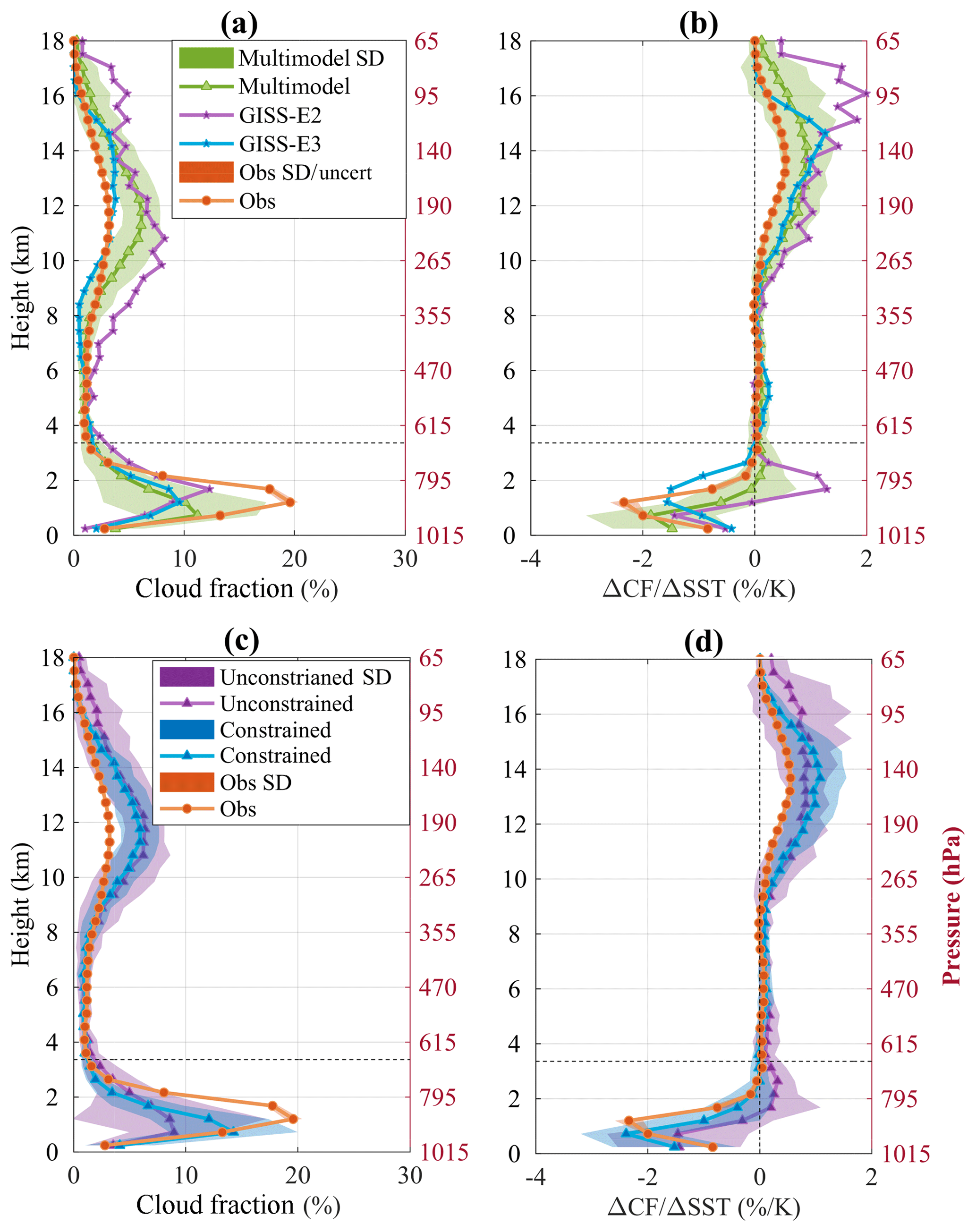 ACP - Evaluating models' response of tropical low clouds to