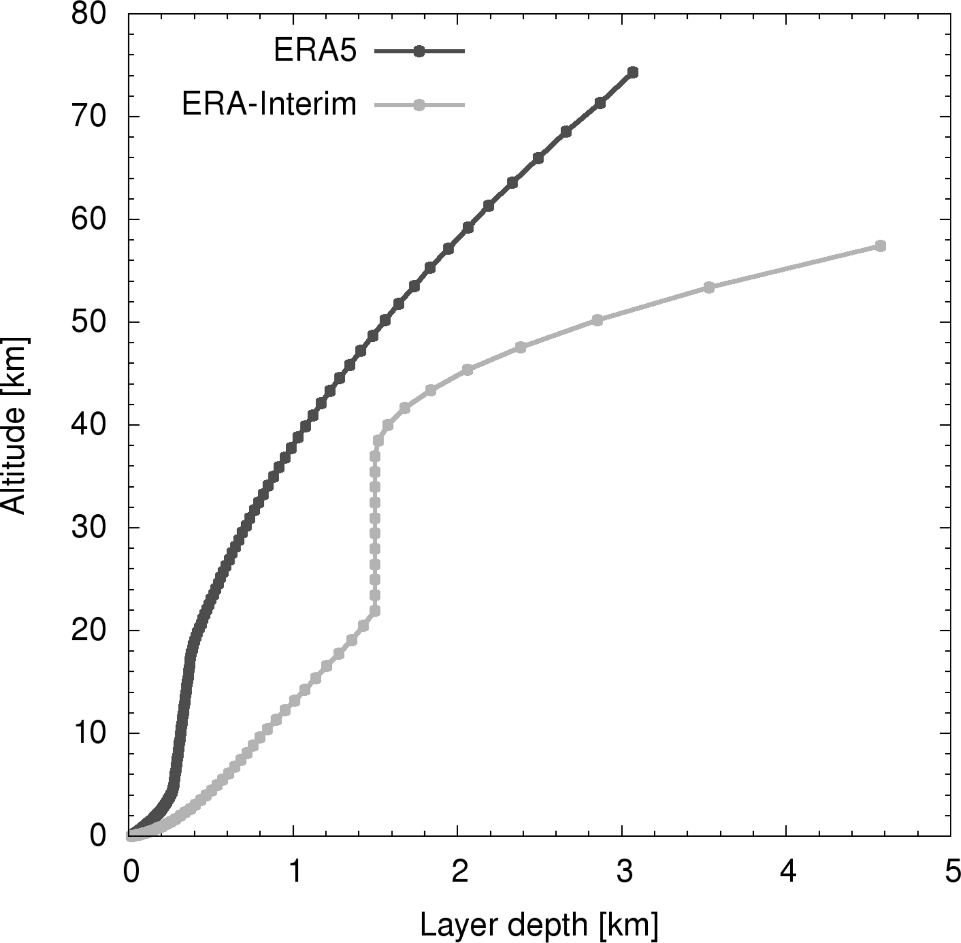 ACP - From ERA-Interim to ERA5: the considerable impact of