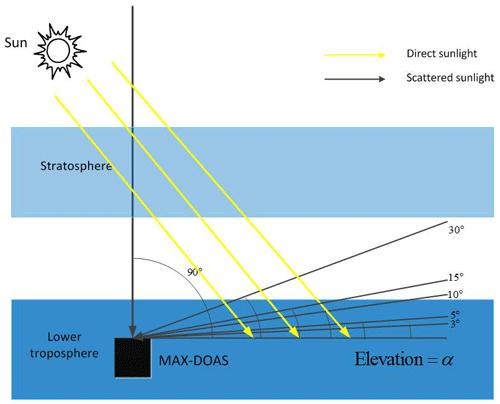 https://www.atmos-chem-phys.net/19/3375/2019/acp-19-3375-2019-f03