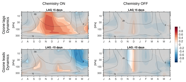 ACP - Relations - Comparison of mean age of air in five