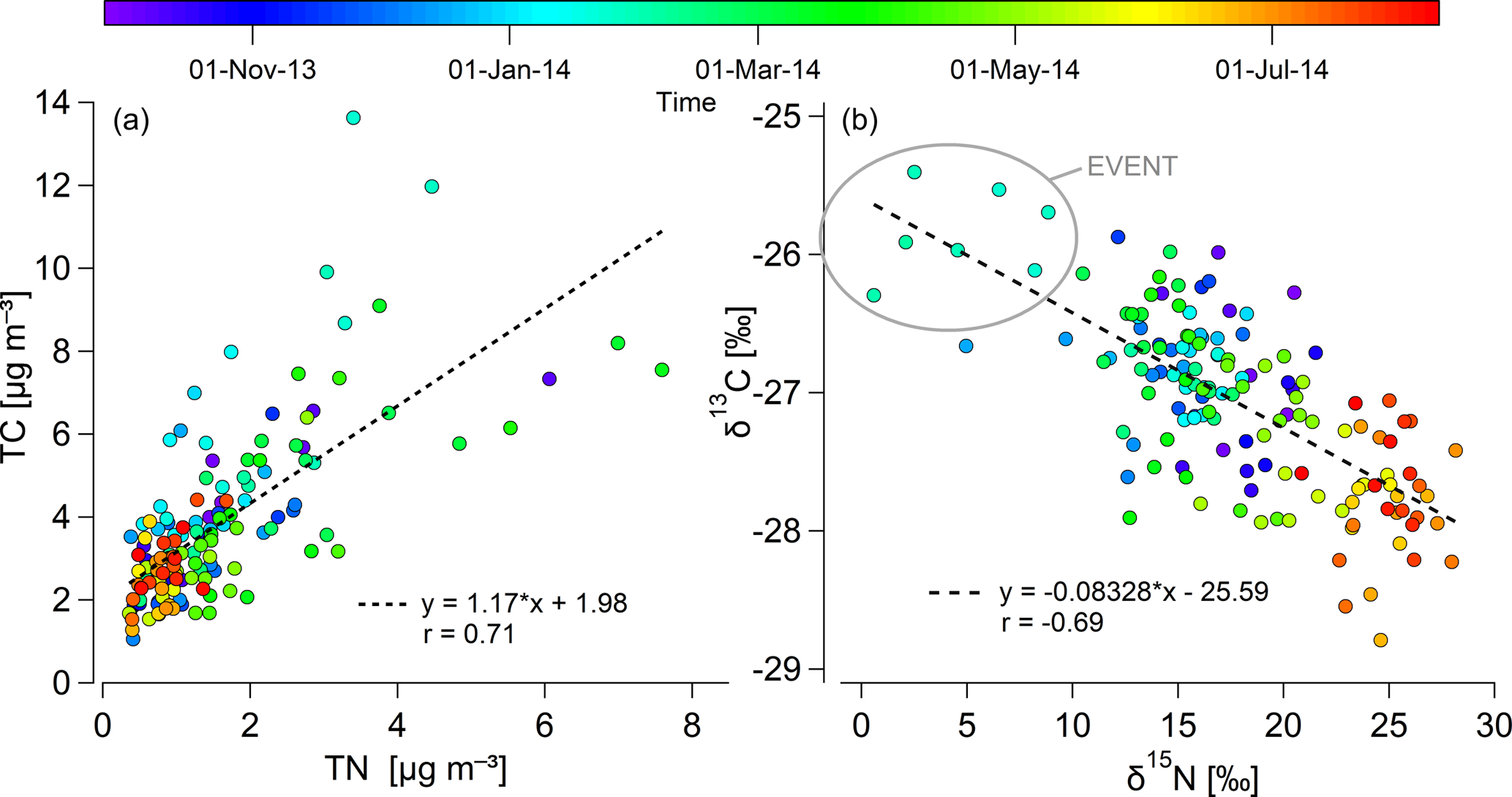ACP - Seasonal study of stable carbon and nitrogen isotopic