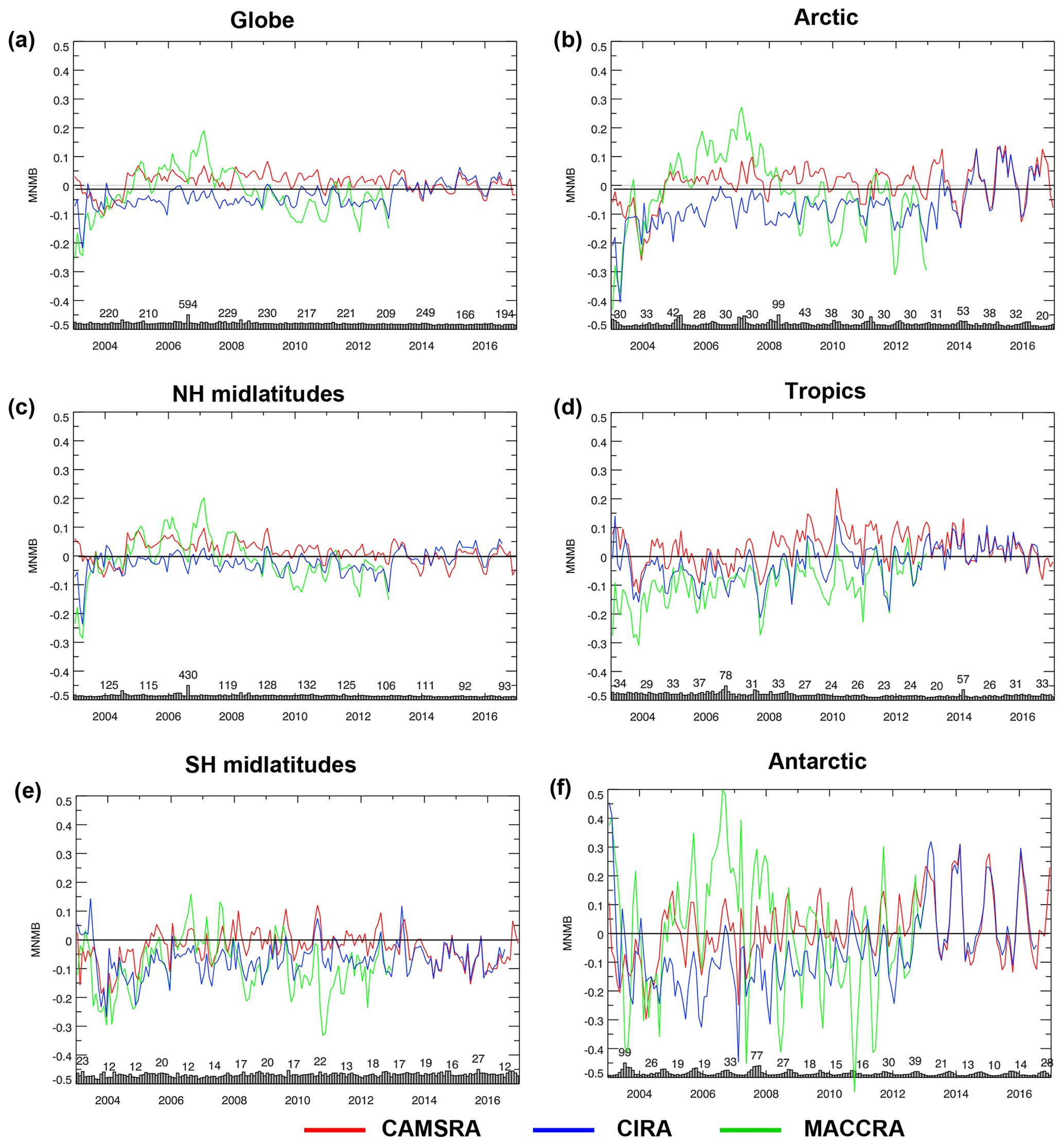 ACP - The CAMS reanalysis of atmospheric composition