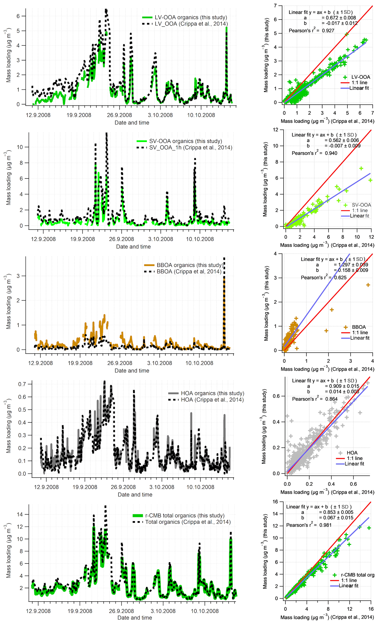 ACP - Constructing a data-driven receptor model for organic