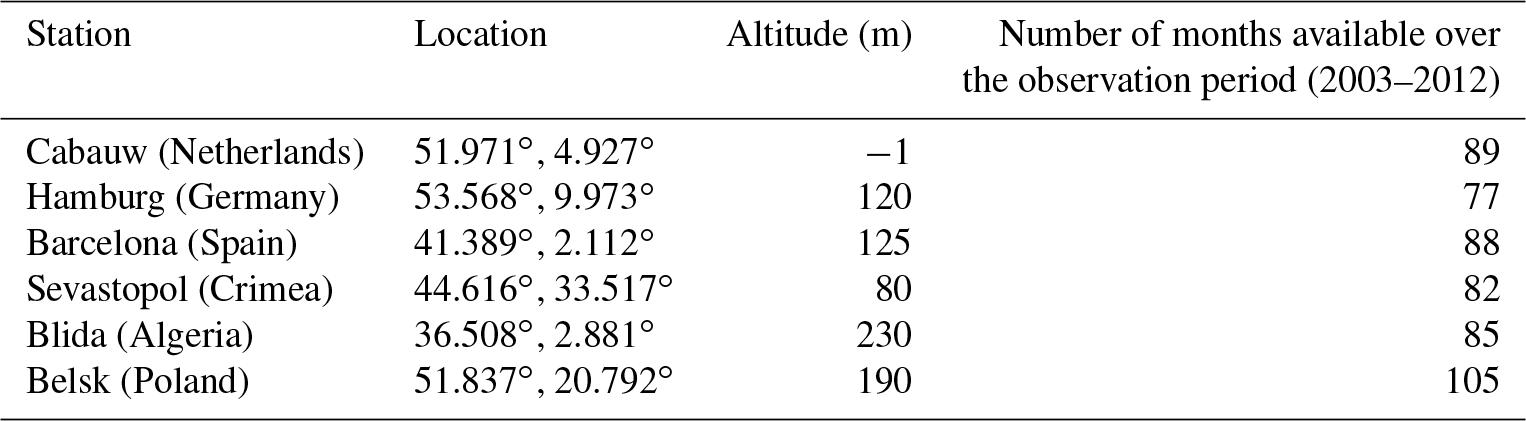 ACP - Model simulation of ammonium and nitrate aerosols