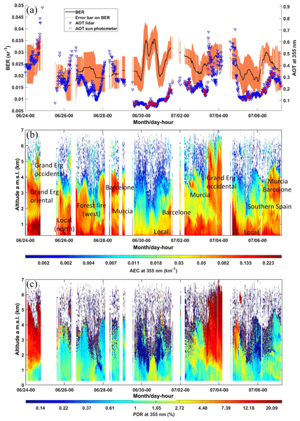 ACP - Relations - Observation of absorbing aerosols above