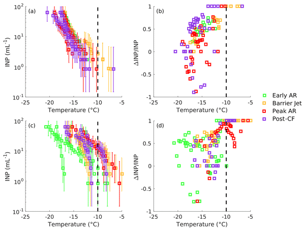 ACP - Relations - The sensitivity of oceanic precipitation to sea