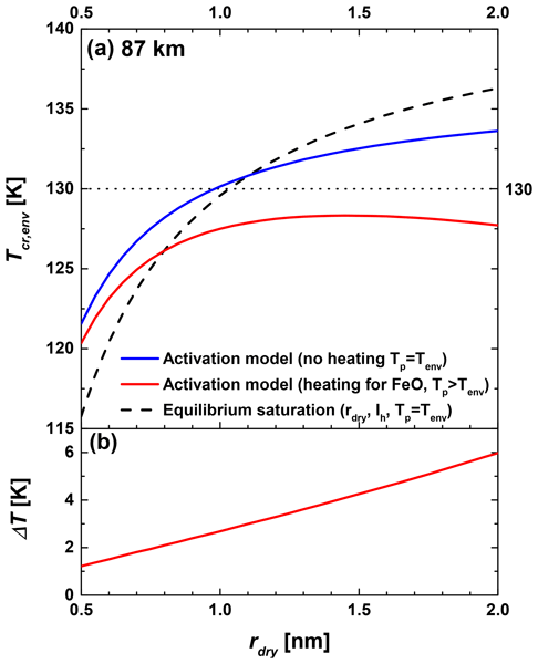 ACP - Relations - Determination of the atmospheric lifetime