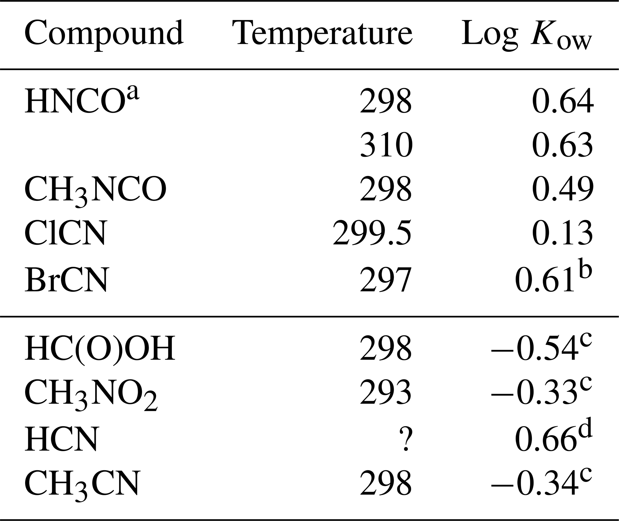 ACP - Solubility and solution-phase chemistry of isocyanic