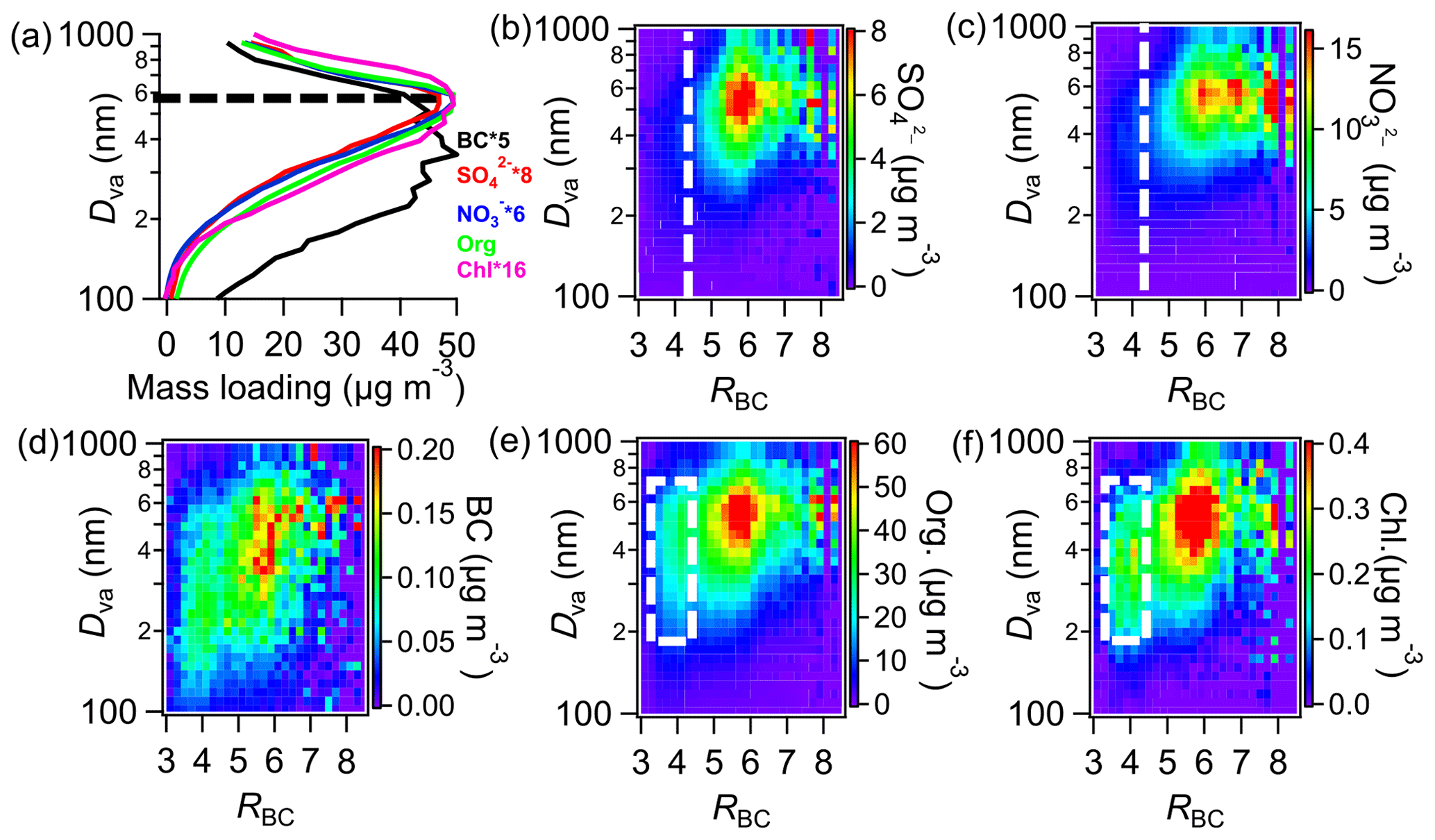 ACP - Characterization of black carbon-containing fine