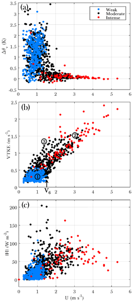 BG - Relations - Two perspectives on the coupled carbon