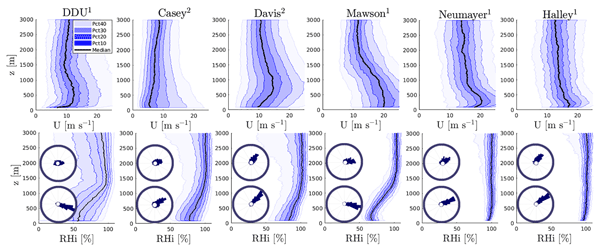 TC - Relations - Spatial variability in snow precipitation and