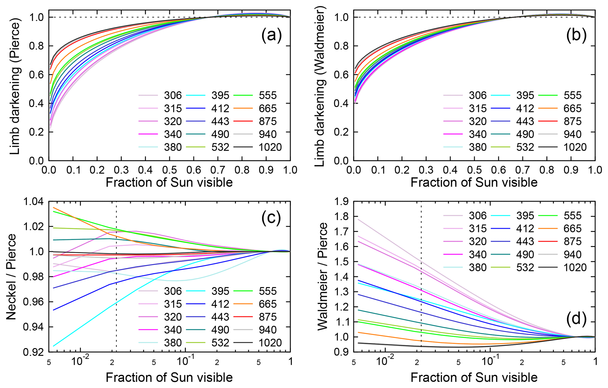 ACP - Measurements of spectral irradiance during the solar eclipse