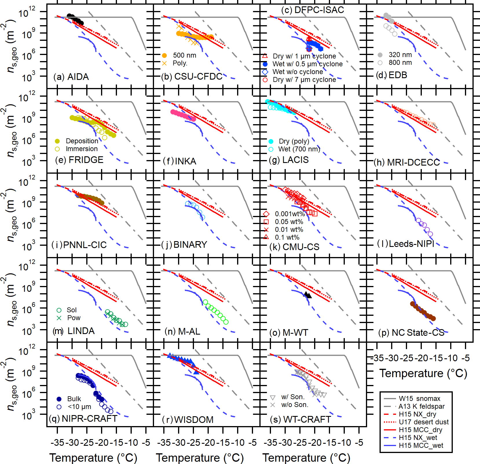 ACP - A comprehensive characterization of ice nucleation by