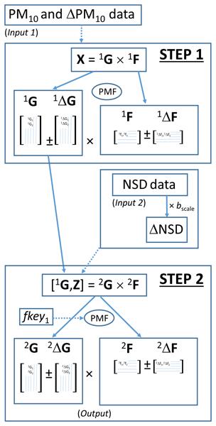 ACP - Relations - Simultaneous measurements of aerosol size