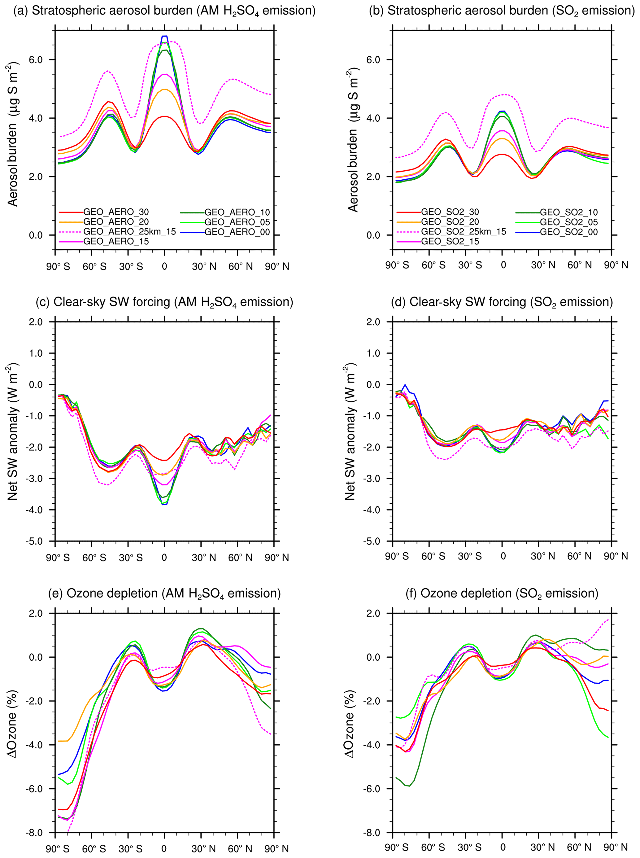 ACP - Exploring accumulation-mode H2SO4 versus SO2 stratospheric