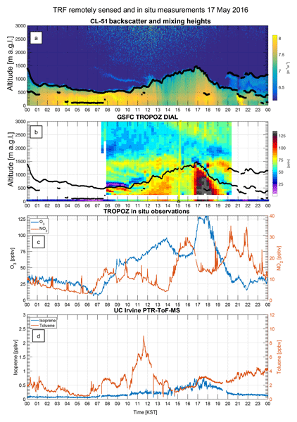 ACP - Relations - Trends in global tropospheric ozone inferred from