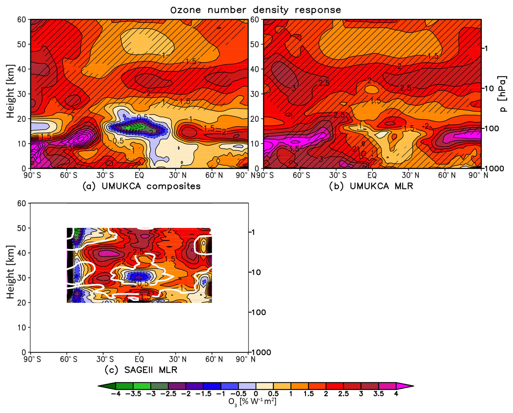 ACP - Simulating the atmospheric response to the 11-year