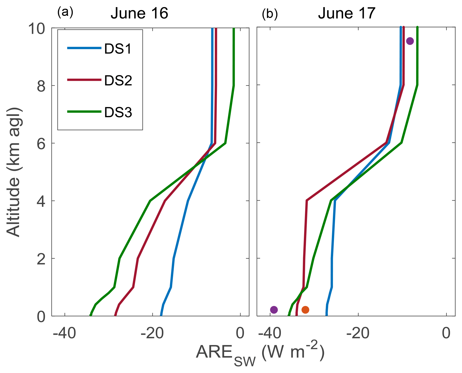 ACP - Impact of mineral dust on shortwave and longwave