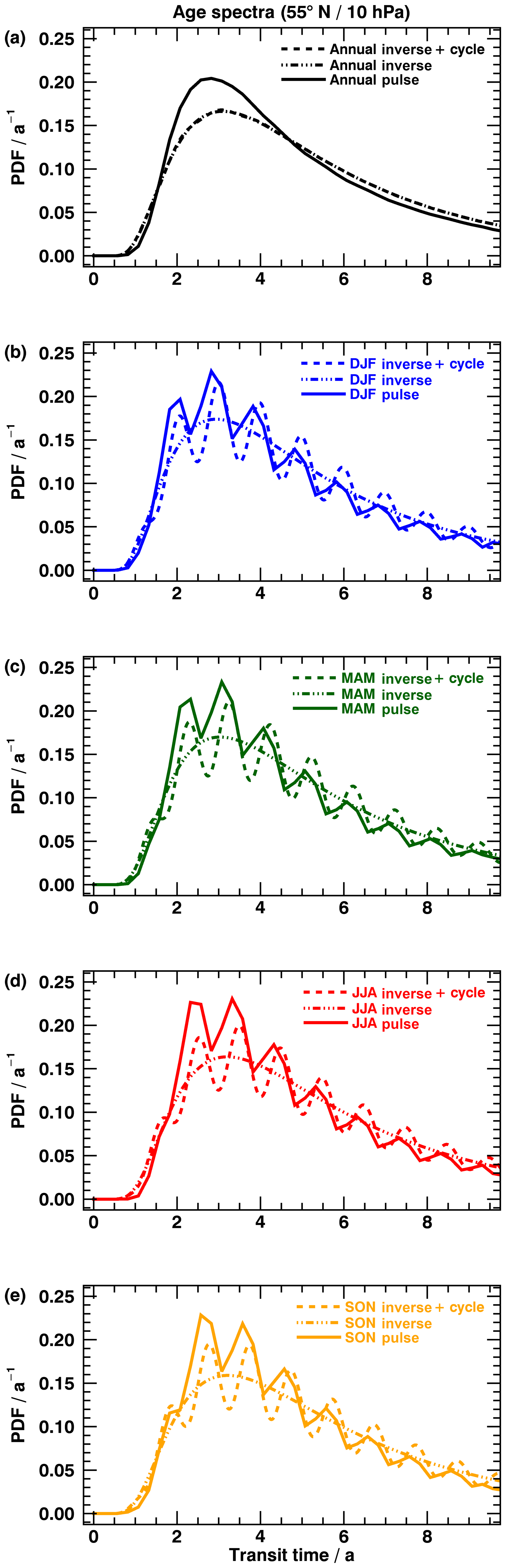 ACP - Deriving stratospheric age of air spectra using an