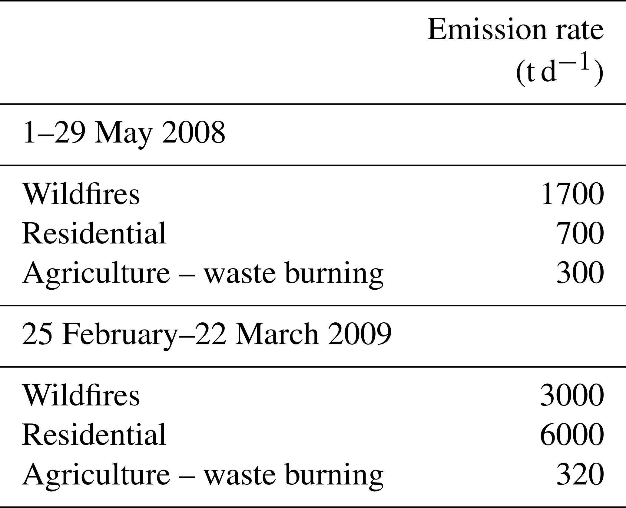 ACP - Simulation of the chemical evolution of biomass burning