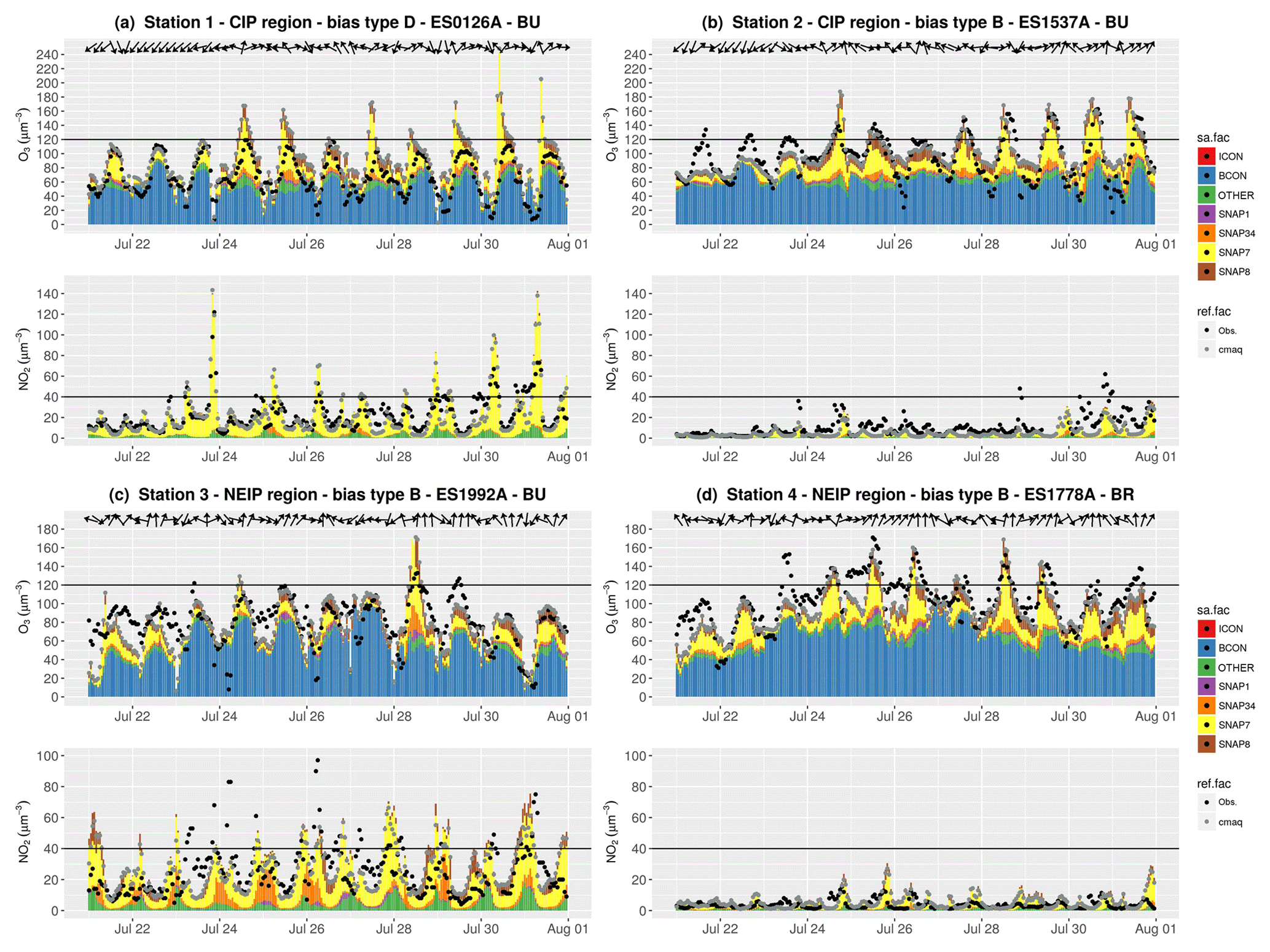 ACP - Ozone source apportionment during peak summer events