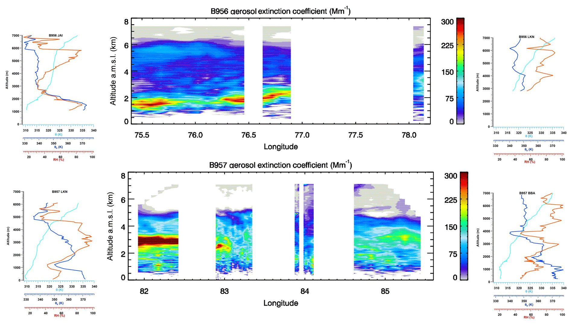 ACP - Vertical and horizontal distribution of submicron aerosol