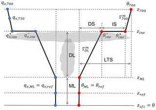 https://www.atmos-chem-phys.net/19/5635/2019/acp-19-5635-2019-f01
