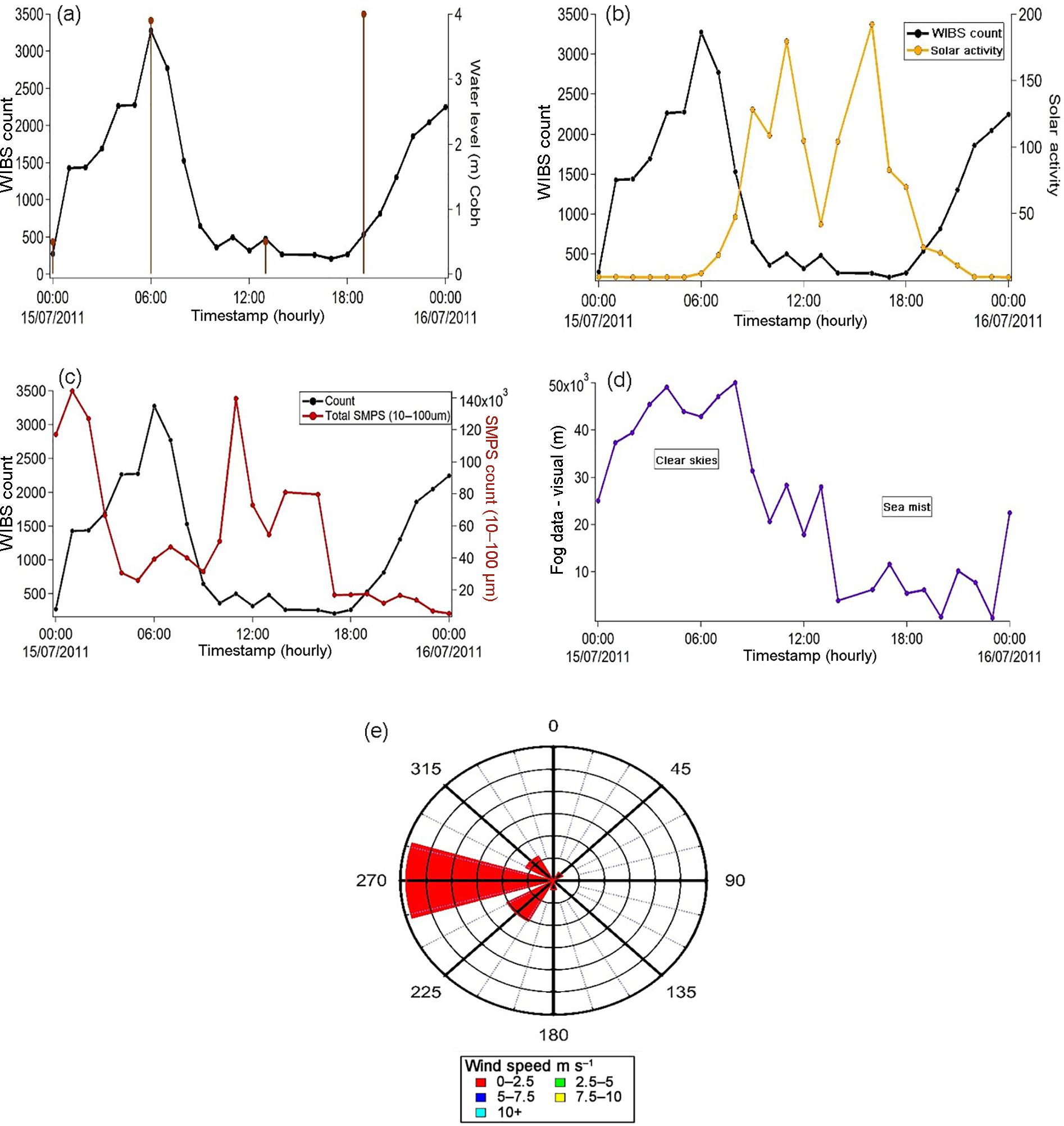 ACP - Investigation of coastal sea-fog formation using the