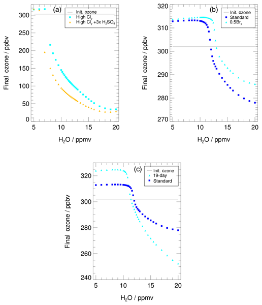 ACP - Relations - Ice crystal number concentration estimates