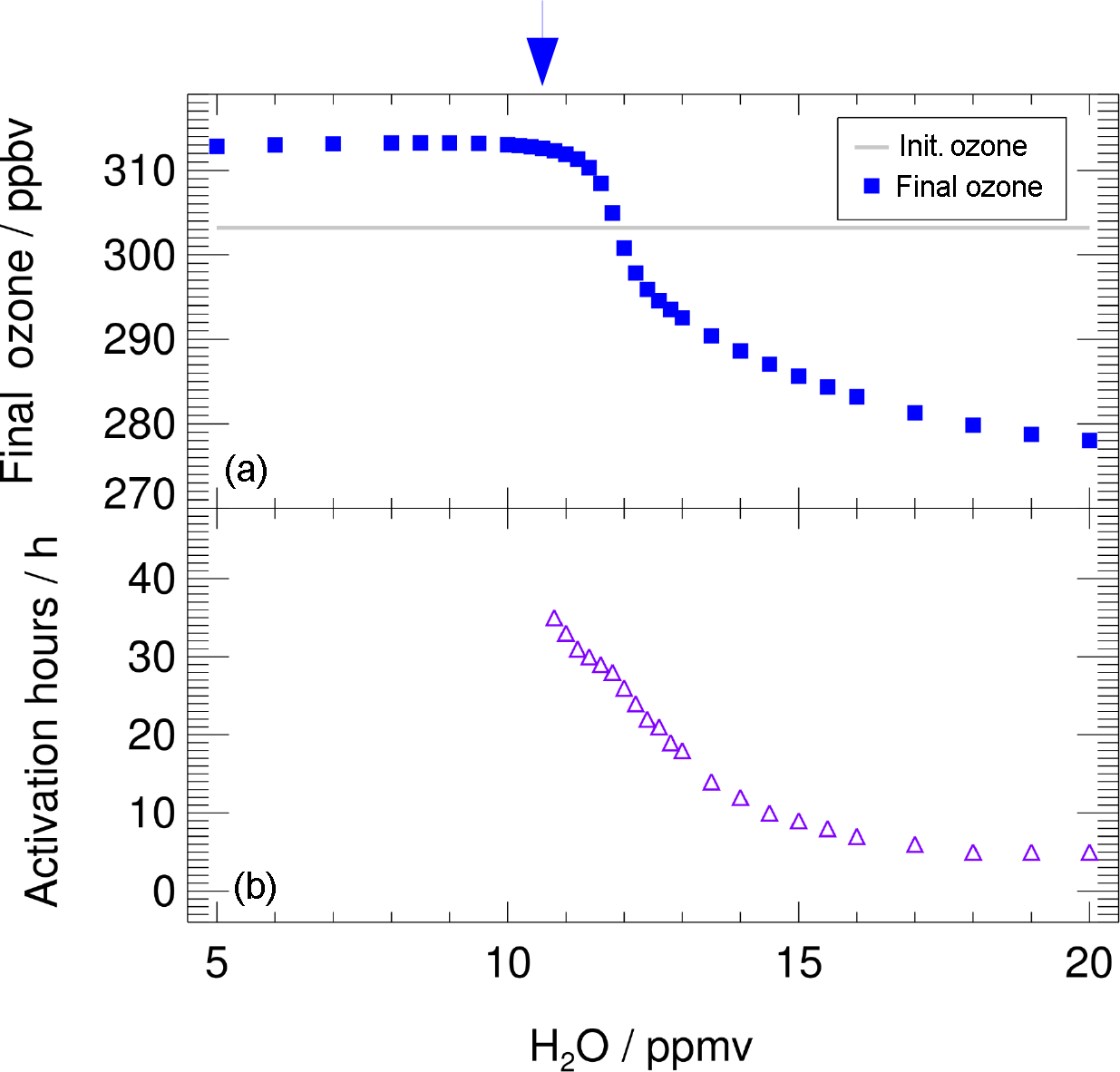 ACP - Mechanism of ozone loss under enhanced water vapour